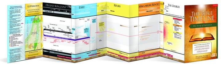 bible_timeline_chart_front-720x221